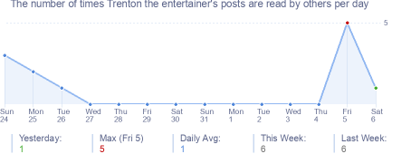 How many times Trenton the entertainer's posts are read daily