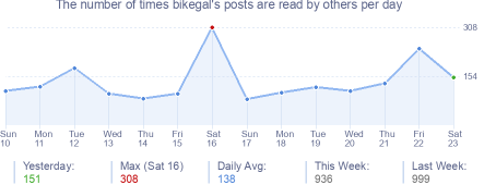 How many times bikegal's posts are read daily