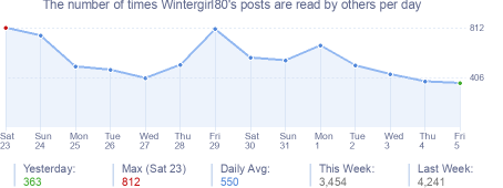 How many times Wintergirl80's posts are read daily