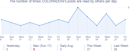 How many times COLORADOrk's posts are read daily