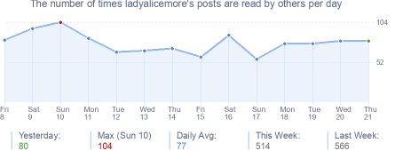 How many times ladyalicemore's posts are read daily