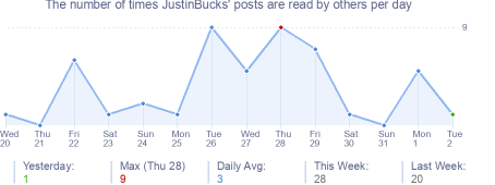 How many times JustinBucks's posts are read daily