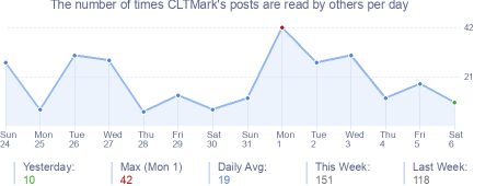 How many times CLTMark's posts are read daily