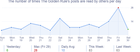 How many times The Golden Rule's posts are read daily