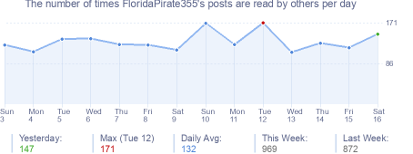 How many times FloridaPirate355's posts are read daily