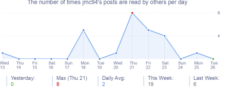 How many times jmc94's posts are read daily
