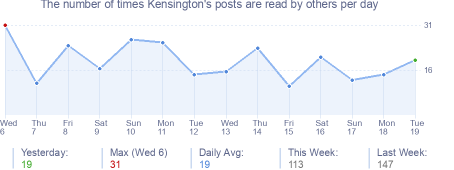 How many times Kensington's posts are read daily