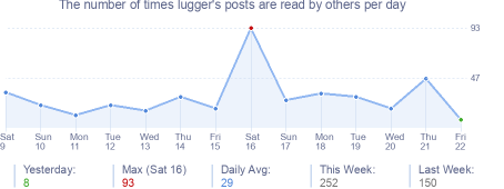 How many times lugger's posts are read daily