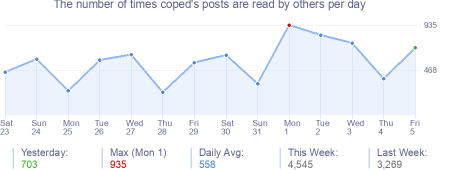 How many times coped's posts are read daily