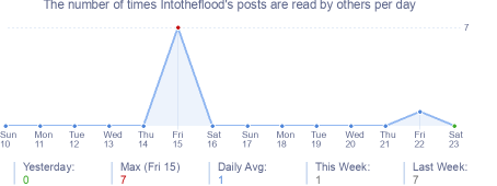 How many times Intotheflood's posts are read daily