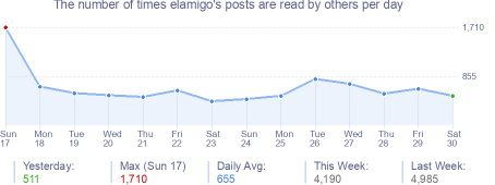 How many times elamigo's posts are read daily