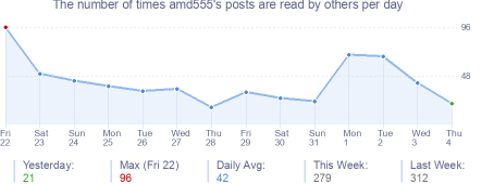 How many times amd555's posts are read daily