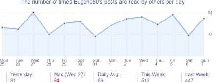How many times Eugene80's posts are read daily