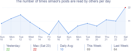 How many times slmaol's posts are read daily