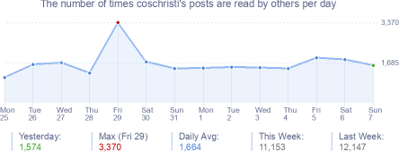 How many times coschristi's posts are read daily