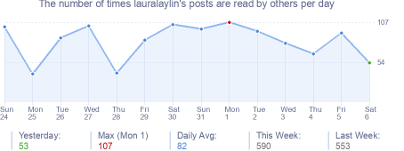 How many times lauralaylin's posts are read daily