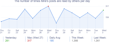 How many times Mire's posts are read daily