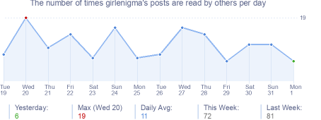 How many times girlenigma's posts are read daily