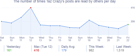 How many times Taz Crazy's posts are read daily