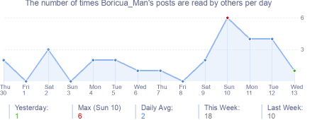 How many times Boricua_Man's posts are read daily