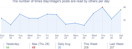How many times BayVillage's posts are read daily