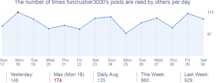 How many times funcrusher3000's posts are read daily