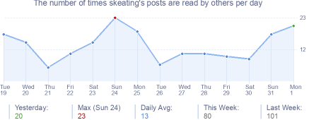 How many times skeating's posts are read daily