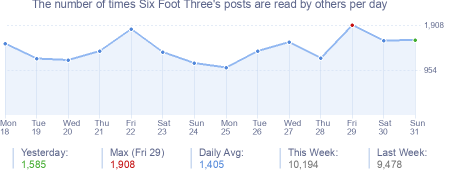 How many times Six Foot Three's posts are read daily