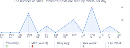 How many times Unmesh's posts are read daily