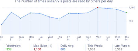 How many times silas777's posts are read daily