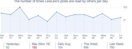 How many times LewLew's posts are read daily