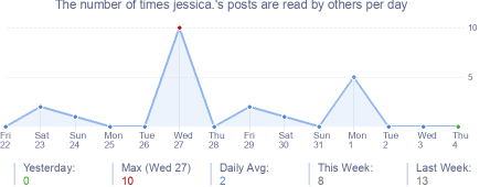 How many times jessica.'s posts are read daily