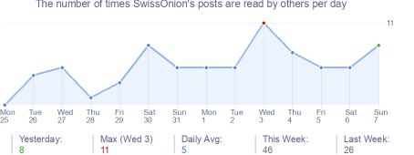 How many times SwissOnion's posts are read daily