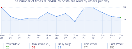 How many times dunn4040's posts are read daily