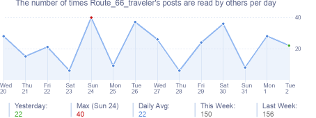 How many times Route_66_traveler's posts are read daily