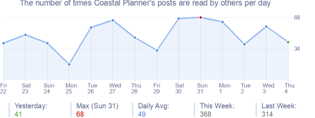How many times Coastal Planner's posts are read daily