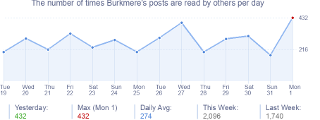 How many times Burkmere's posts are read daily