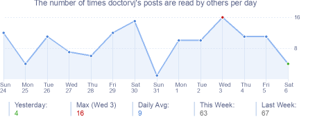 How many times doctorvj's posts are read daily