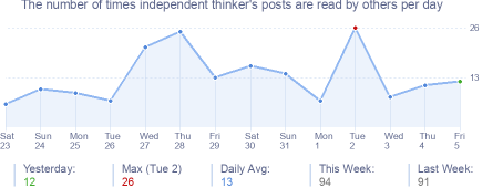 How many times independent thinker's posts are read daily