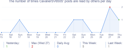 How many times CavalierSV650S's posts are read daily