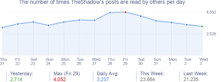 How many times TheShadow's posts are read daily