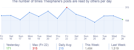 How many times Theophane's posts are read daily