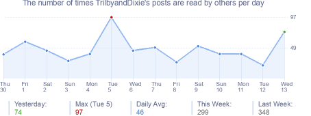 How many times TrilbyandDixie's posts are read daily