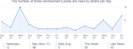 How many times windowman's posts are read daily