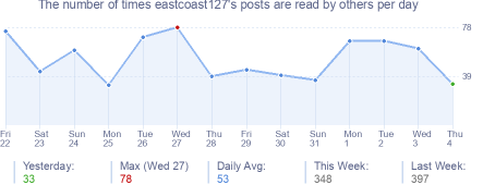 How many times eastcoast127's posts are read daily