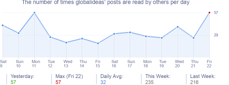 How many times globalideas's posts are read daily