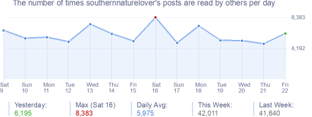 How many times southernnaturelover's posts are read daily