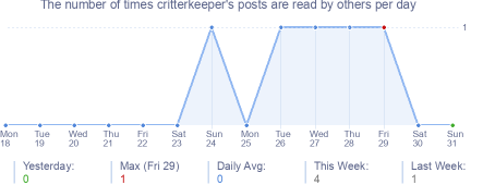 How many times critterkeeper's posts are read daily