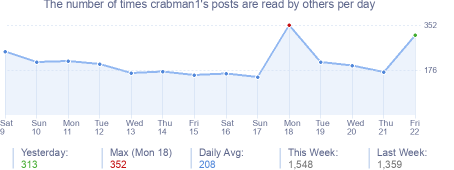 How many times crabman1's posts are read daily