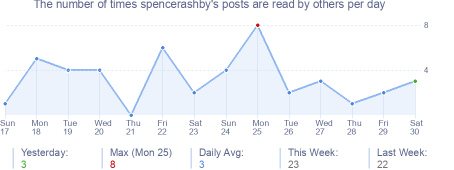 How many times spencerashby's posts are read daily